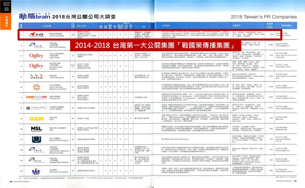 戰國策五連霸台灣第一大公關